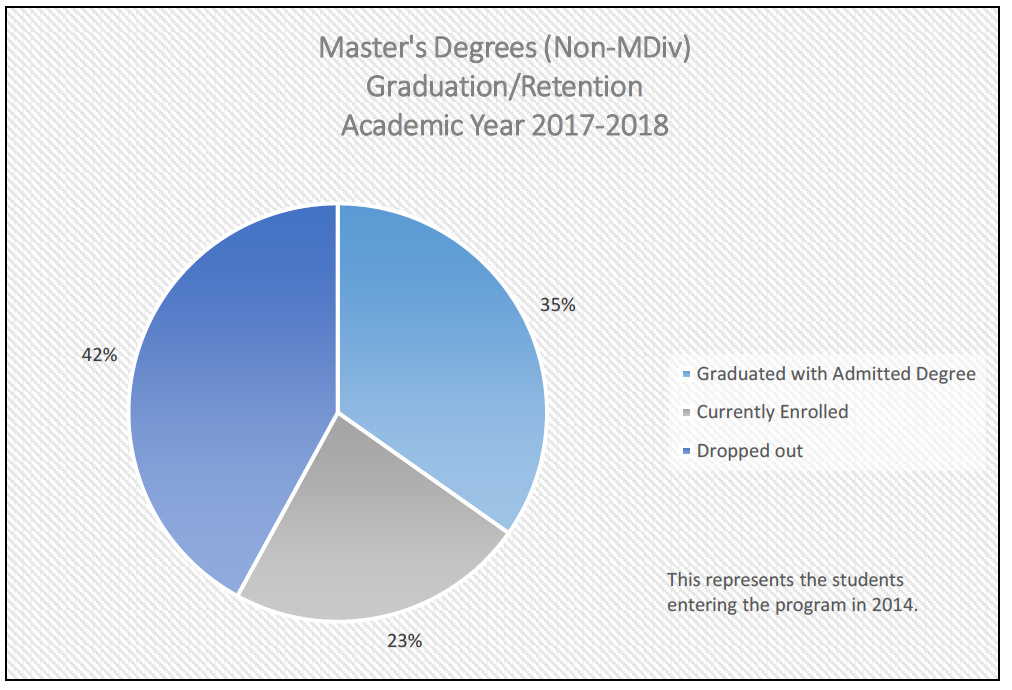 Master's Degree (Non MDiv) Graduation/Retention