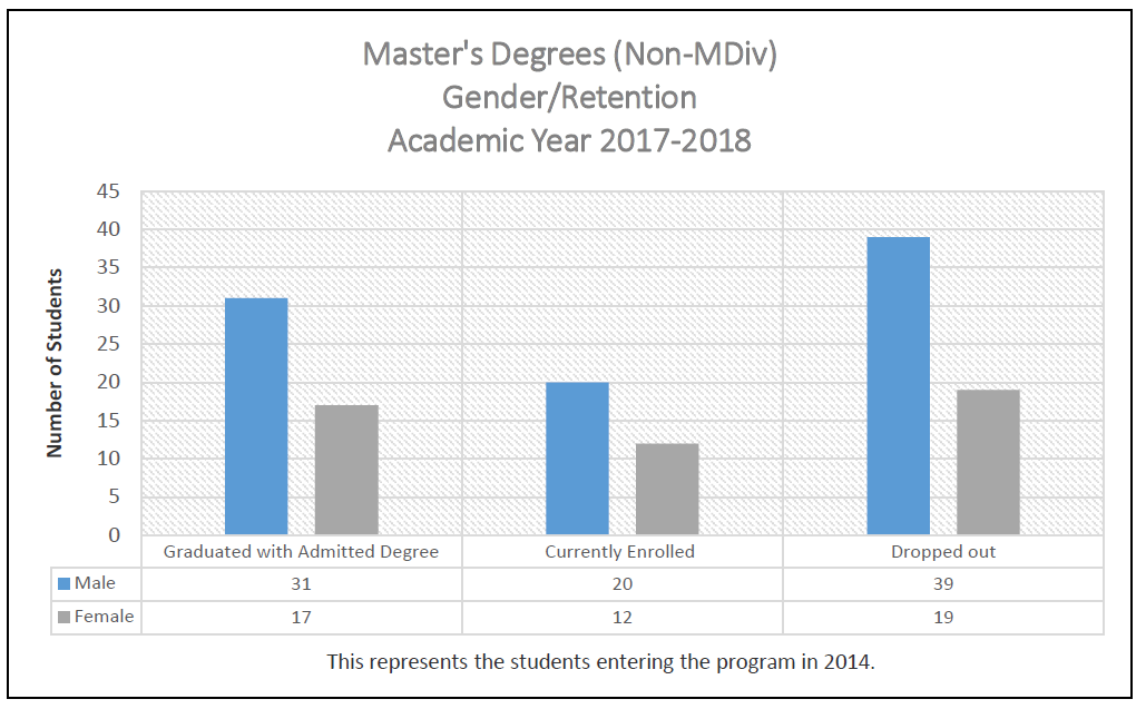 Master's Degree (Non MDiv) Gender/Retention