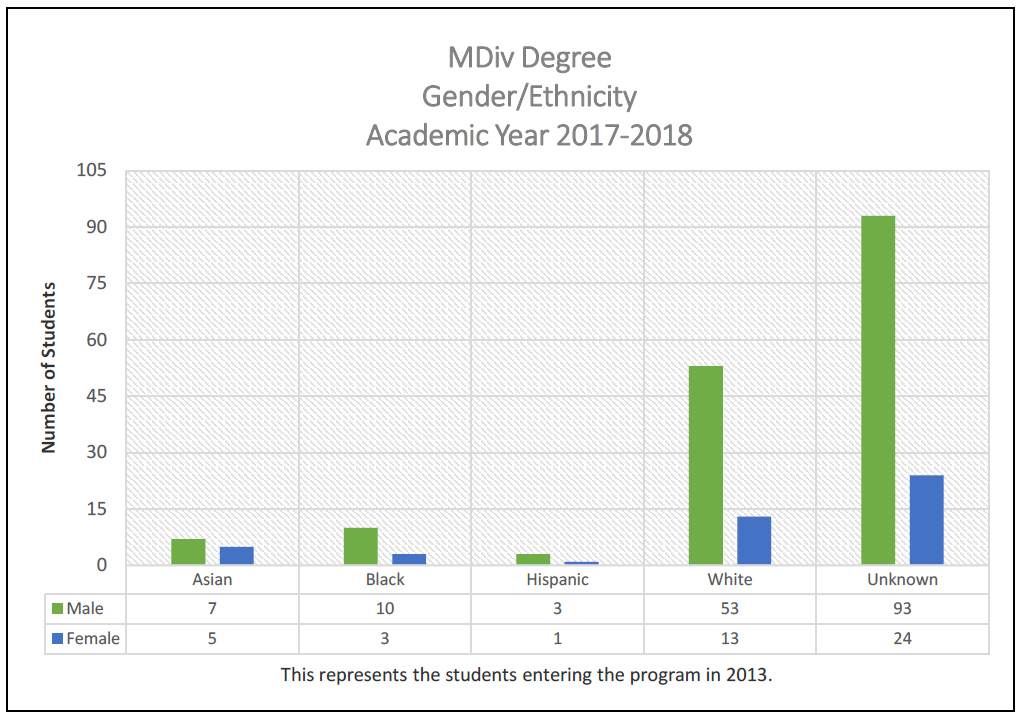 MDiv Degree Gender/Ethnicity