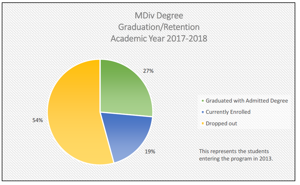 MDiv Degree Graduation/Retention