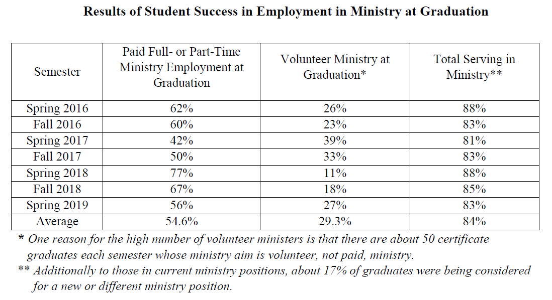 Results of Student Success in Employment in Ministry at Graduation