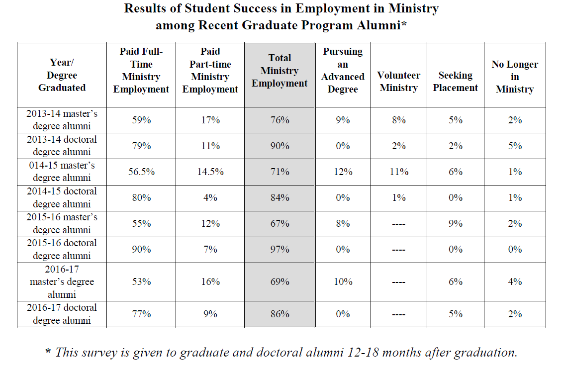 Results of Student Success in Employment in Ministry Among Recent Graduate Program Alumni