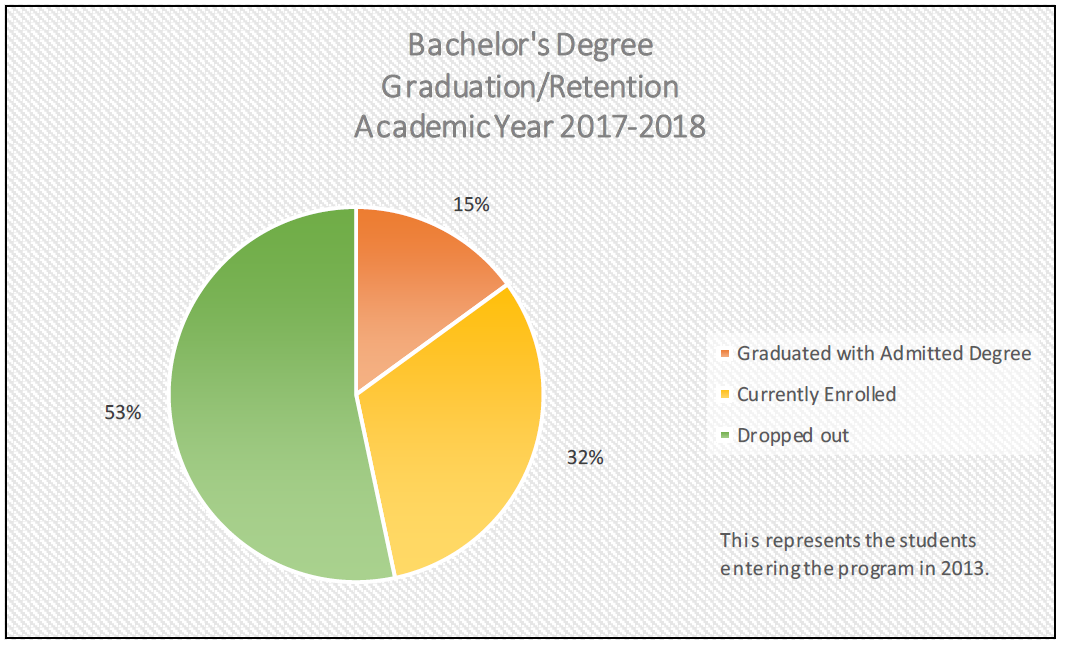 Bachelors Degree Graduation/Retention
