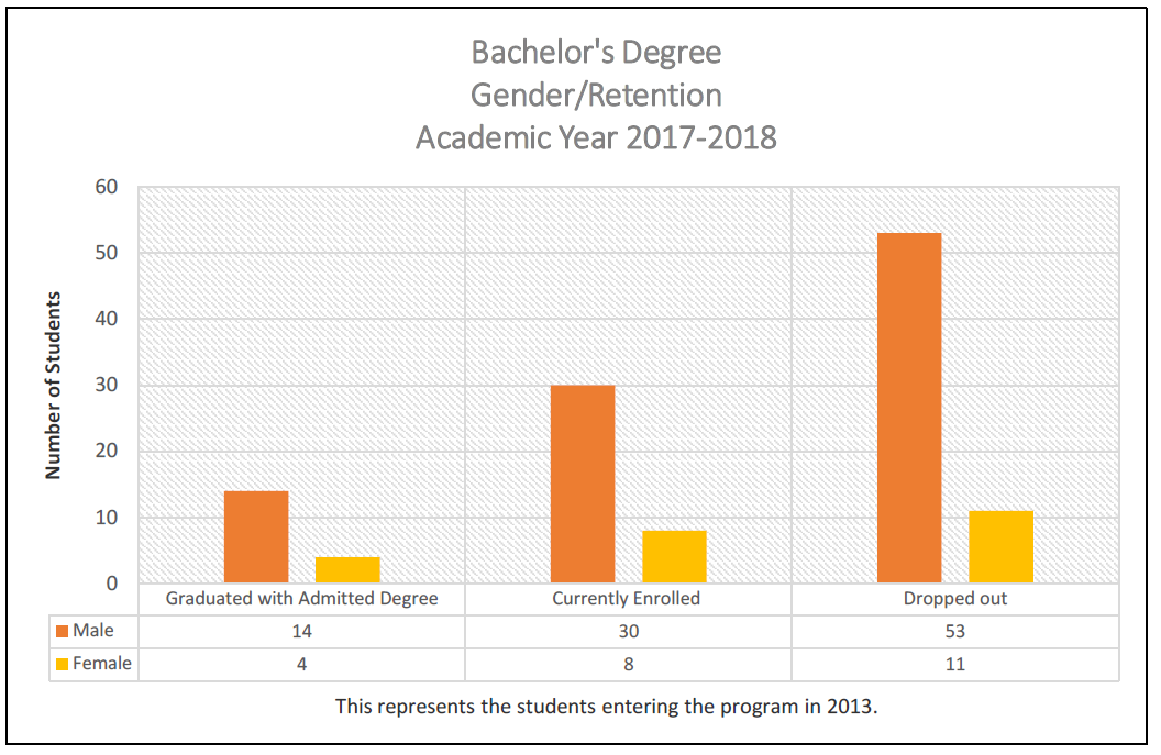 Bachelors Degree Gender/Retention