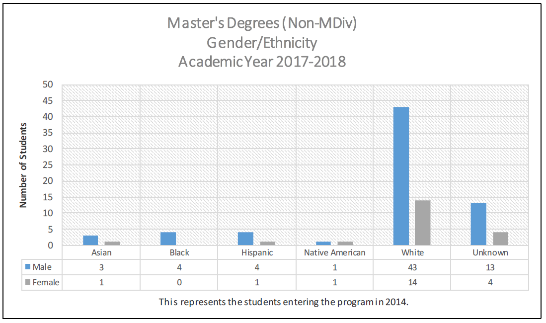 Master's Degree (Non MDiv) Gender/Ethnicity